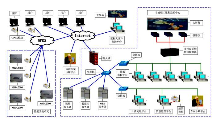 """高压电力设备在线监测远程监控中心是以""""mga2000型"""